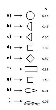 współczynnik oporu powietrza dla różnych obiektów